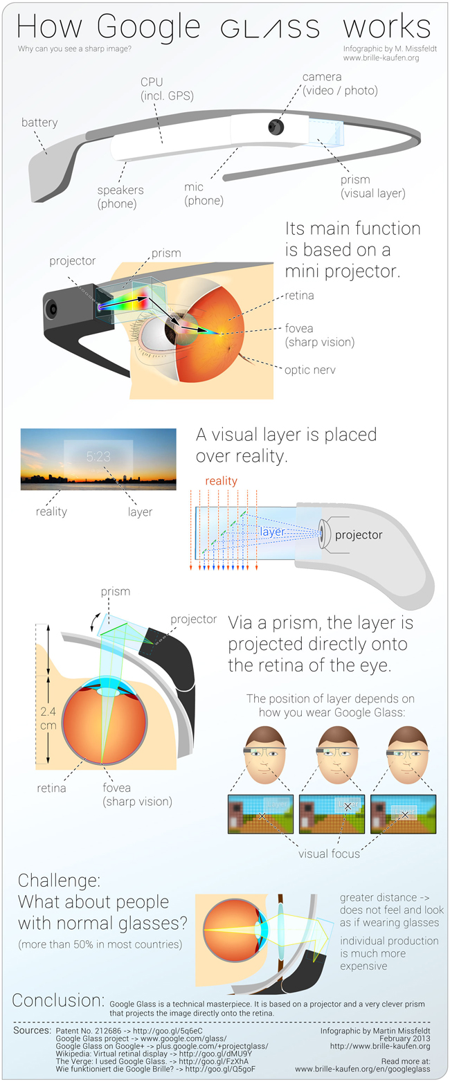 google-glass-infografik